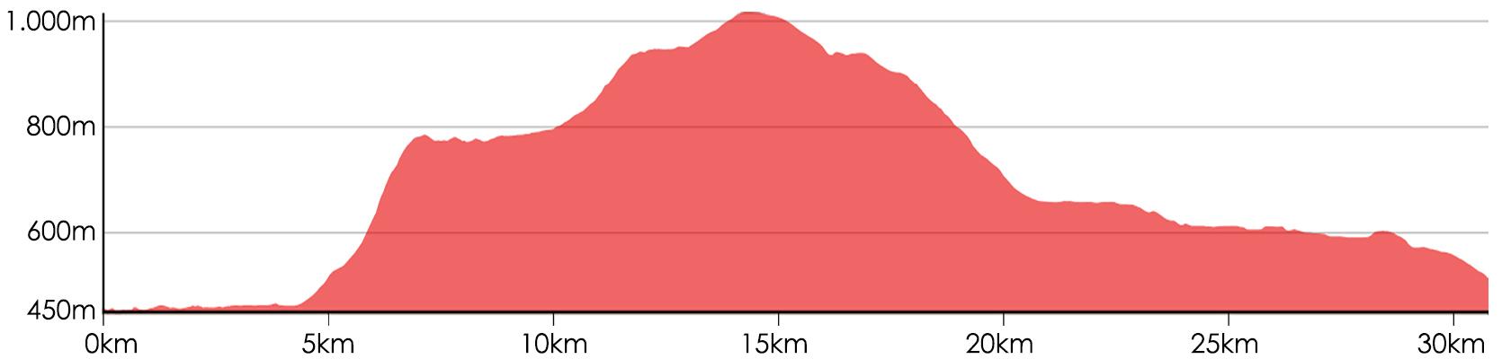 Hoogteprofiel Trail 2